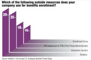 Benefit advisers can improve employee/employer satisfaction with benefits enrollment.