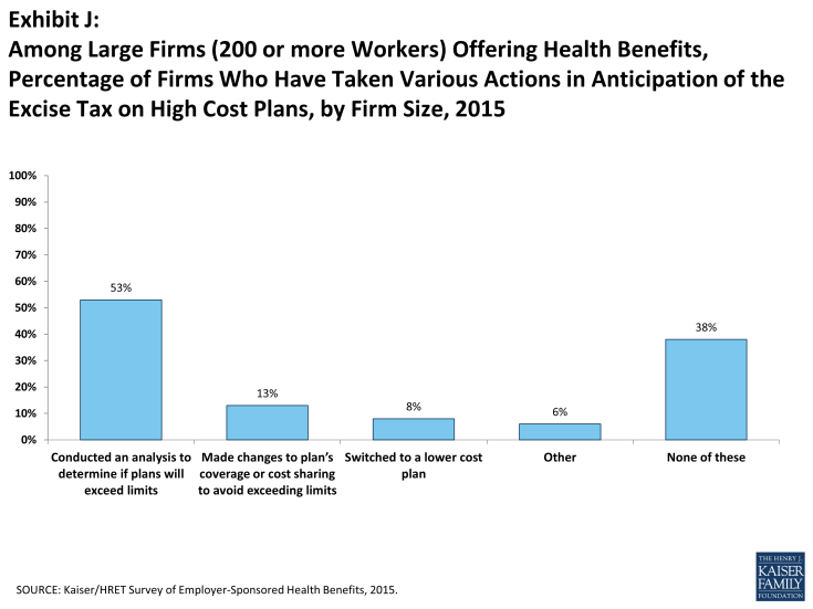 Key Findings from the 2015 Employer Health Benefits Survey ...